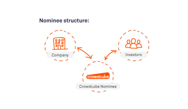06 nominee structure2