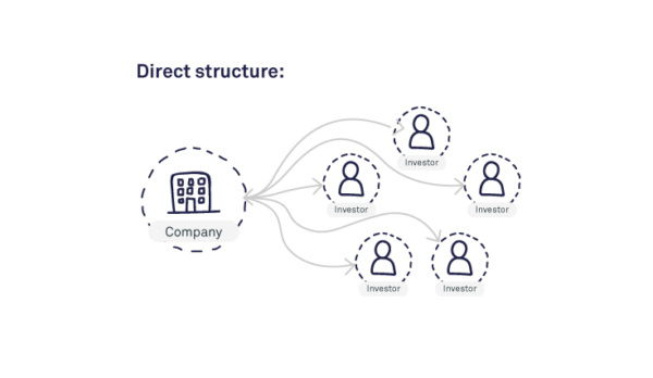 07 direct structure2