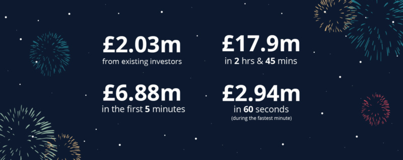 Monzo Funded timing stats blog v2