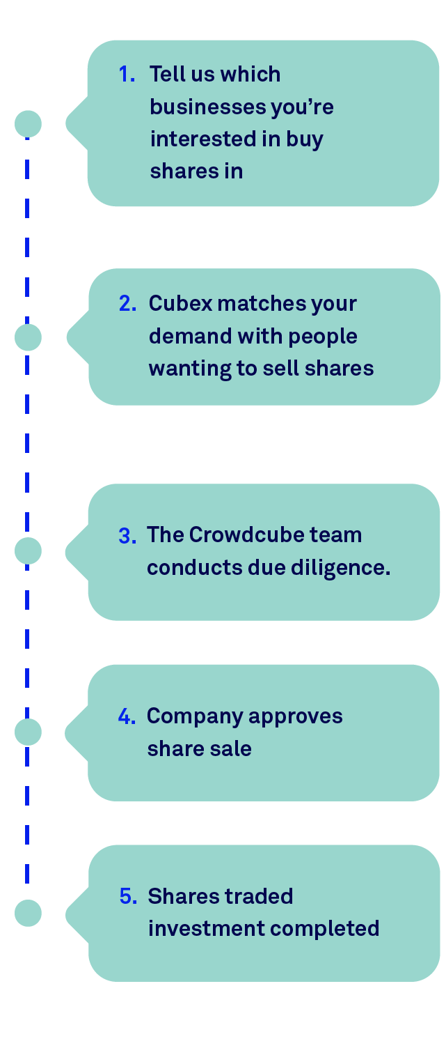 Cubex: How to buy